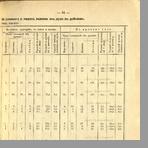 Сельскохозяйственный обзор Псковской губернии за 1904 год